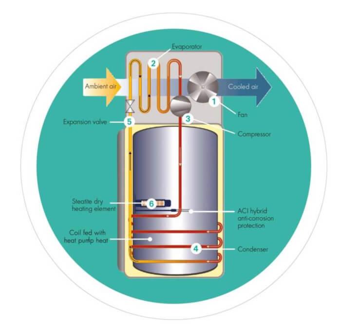 heatpumpwaterheater schema fonctionnement